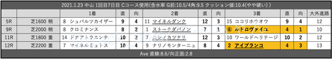 2021.1.23 中山 1回目7日目 Cコース使用