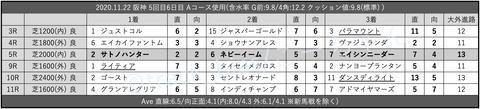 2020.11.22 阪神 5回目6日目 Aコース使用