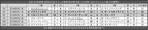2021.8.28 新潟 4回目5日目 Aコース使用