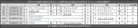 2021.4.10 阪神 2回目5日目 Bコース使用