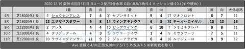 2020.12.19 阪神 6回目5日目 Bコース使用