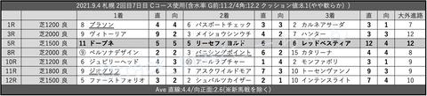 2021.9.4 札幌 2回目7日目 Cコース使用