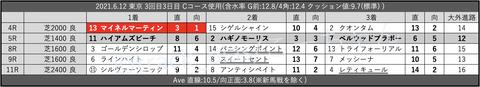 2021.6.12 東京 3回目3日目 Cコース使用