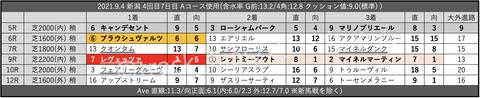 2021.9.4 新潟 4回目7日目 Aコース使用