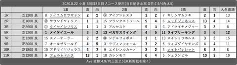 2020.8.22 小倉 3回目3日目 Aコース使用