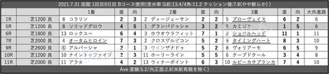 2021.7.31 函館 1回目9日目 Bコース使用