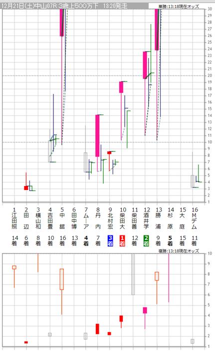 20131221中山7Rグラフ