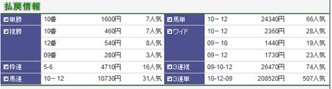 20131221中山7R結果