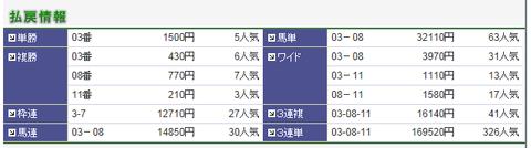 20140202京都4R結果