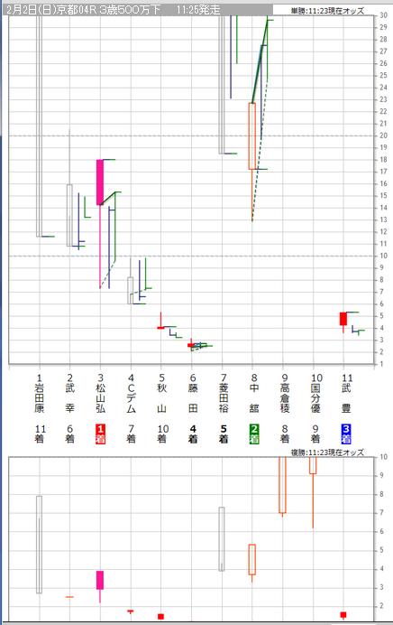 20140202京都4Rグラフ