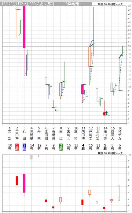 20131223中山3Rグラフ