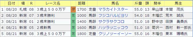 0820伊藤伸一厩舎の今週