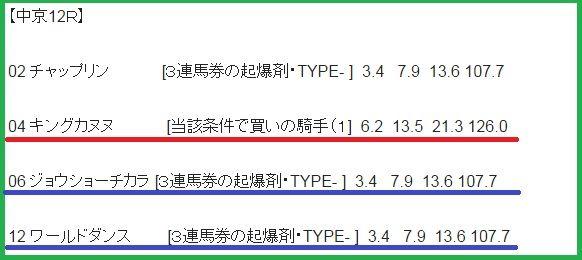 0703中京12Rデータ