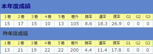 0730伊藤大士厩舎全体