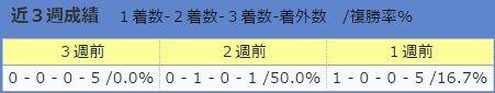 0723伊藤伸一厩舎・直近3週