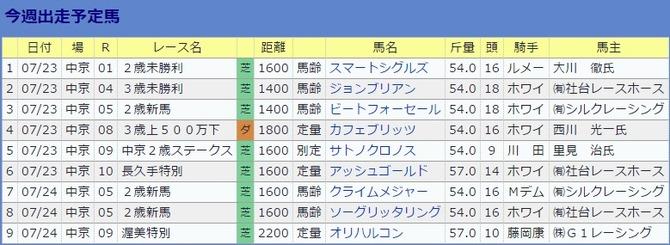 0723池江厩舎・今週