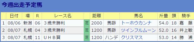 0806伊藤大士厩舎の今週
