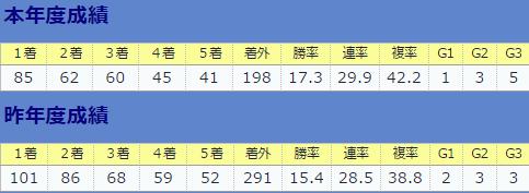 0903川田将雅全体