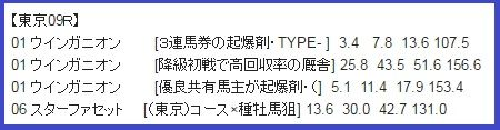 0604東京09データ