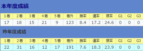 0903南井克巳厩舎全体&直近