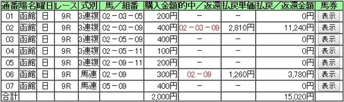 0717函館9R的中