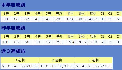 0910川田将雅全体