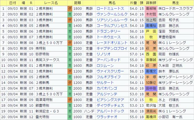 0903戸崎圭太の今週