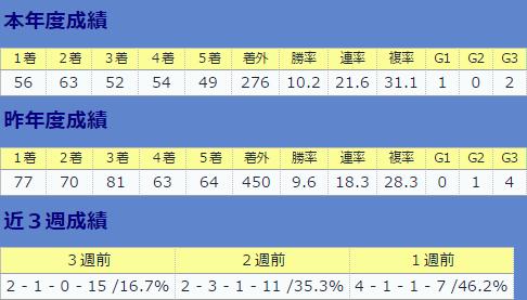 0924田辺裕信騎手・直近&全体