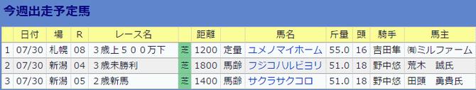 0730伊藤伸一厩舎の今週