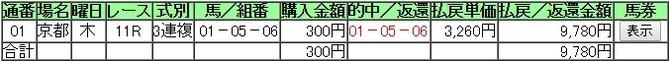 0105京都金杯3連複的中