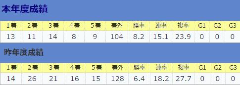 0903松元茂樹厩舎全体&直近