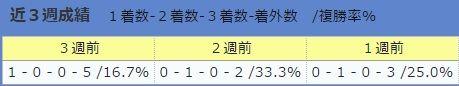 0723池江厩舎・直近3週