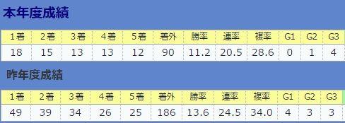 0723池江厩舎・昨年との比較