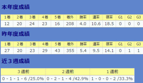 0924川須栄彦騎手・直近&全体