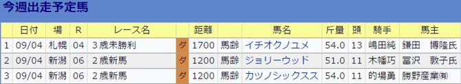 0903伊藤伸一厩舎の今週