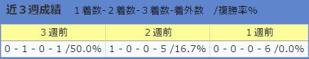 0730伊藤伸一厩舎の直近3週