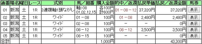 0813新潟1R的中!