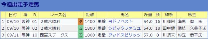 0910松元茂樹厩舎の今週