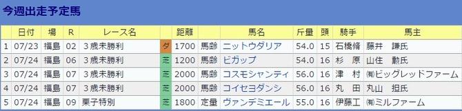 0723伊藤大士厩舎・今週