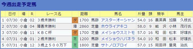 0730南井克巳厩舎の今週