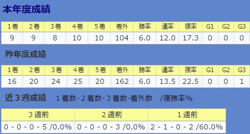 0813菊沢隆徳厩舎全体&直近