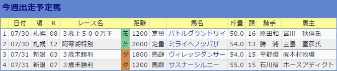 0730伊藤大士厩舎の今週