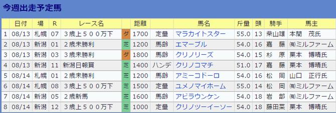 0813伊藤伸一厩舎の今週