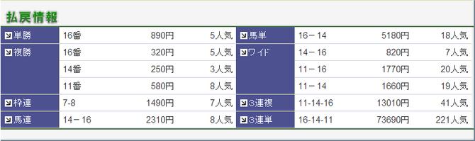 0321中山8R成績