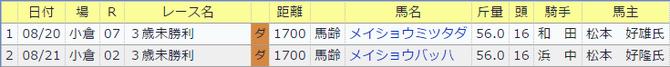 0820南井克巳厩舎の今週