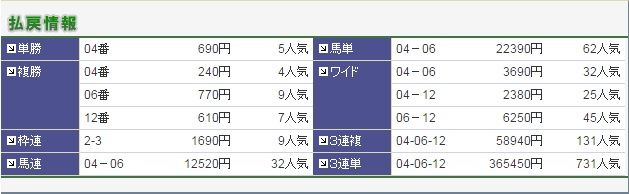 0703中京12R払い戻し