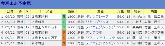 0910山内研二厩舎の今週