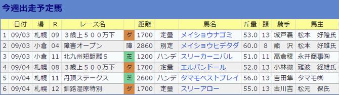 0903南井克巳厩舎の今週