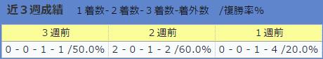 0730伊藤大士厩舎の直近3週