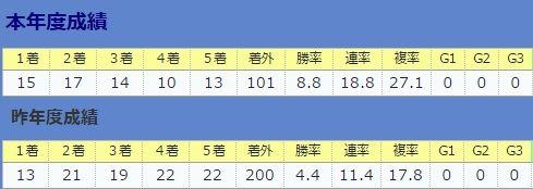 0723伊藤大士厩舎・昨年との比較